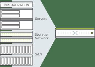WhatWeDoExpress Hyperconverged infrastructure Nutanix